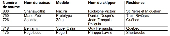 Tableau - Participants aux courses 650 mini 2013