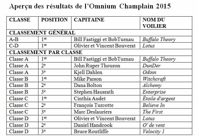 Resultats - Omnium Champlain 2015
