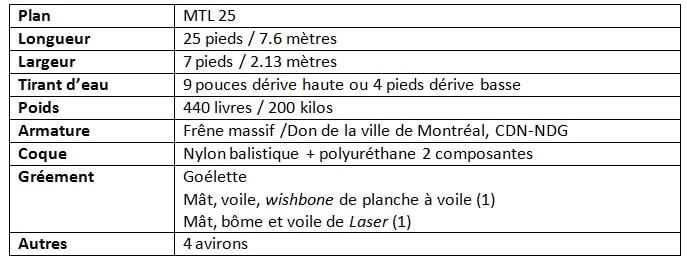 Tableau - Fiche technique de La Montrealaise - Defi Jeunes Marins Urbains 2016
