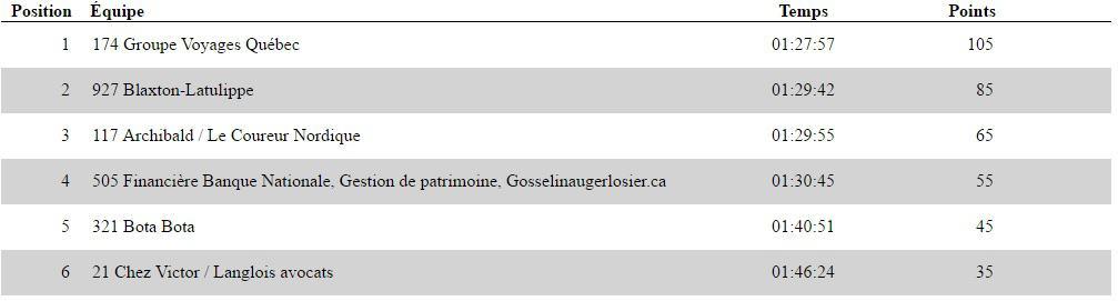 Defi canot a glace montreal - Classement - Elite feminine