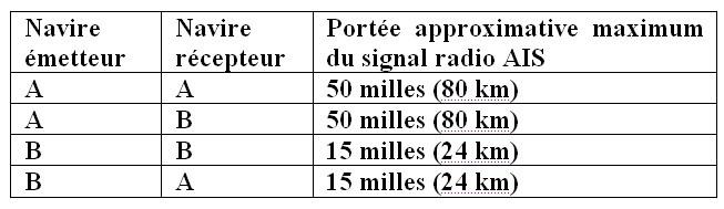 Tableau - Portee signal systeme AIS