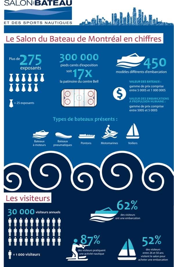 Infographie - Salon du bateau et des sports nautiques de Montréal